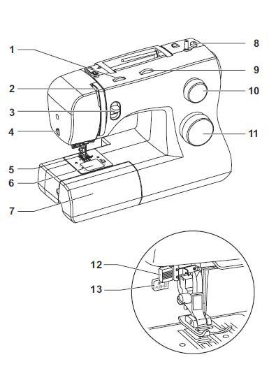 Principal Parts of the 3323S Talent Singer Sewing Machine